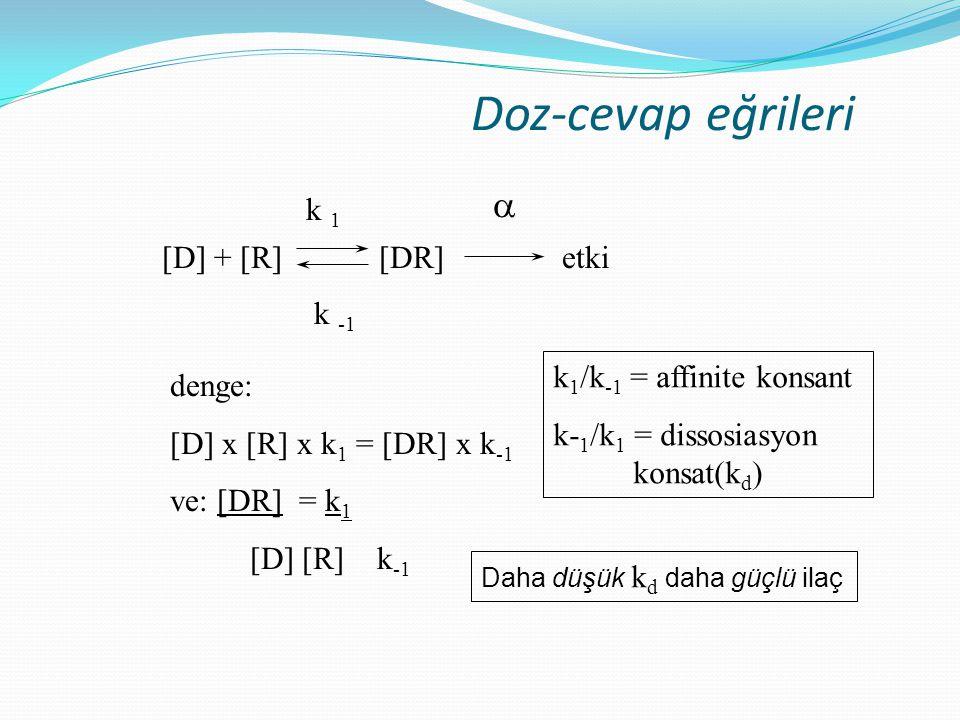 Doz-cevap eğrileri  k 1 [D] + [R] [DR] etki k -1